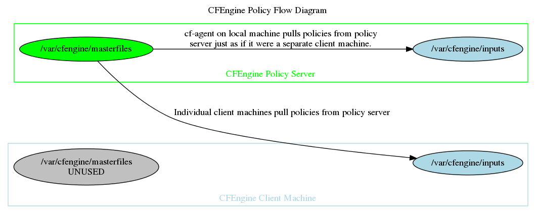 Single Page | CFEngine Tutorial - Draft | Softcover io