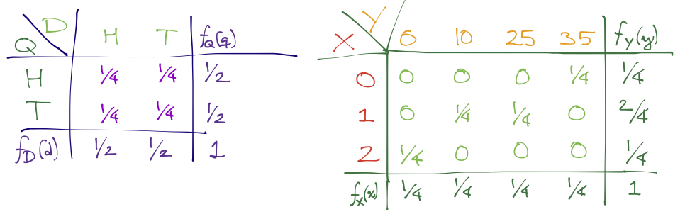 Chapter 10: Joint distributions   Mathematical Preparation
