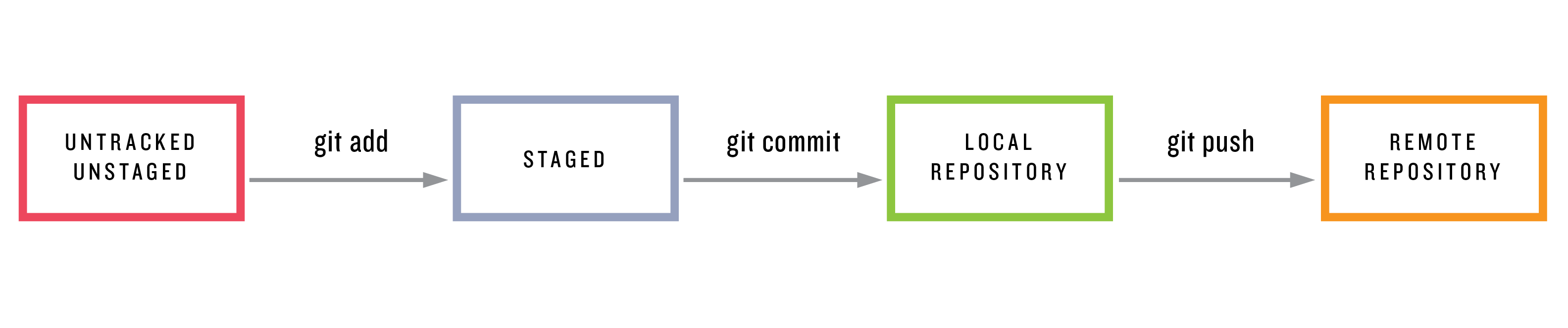 Learn Enough Git to Be Dangerous | Learn Enough to Be Dangerous